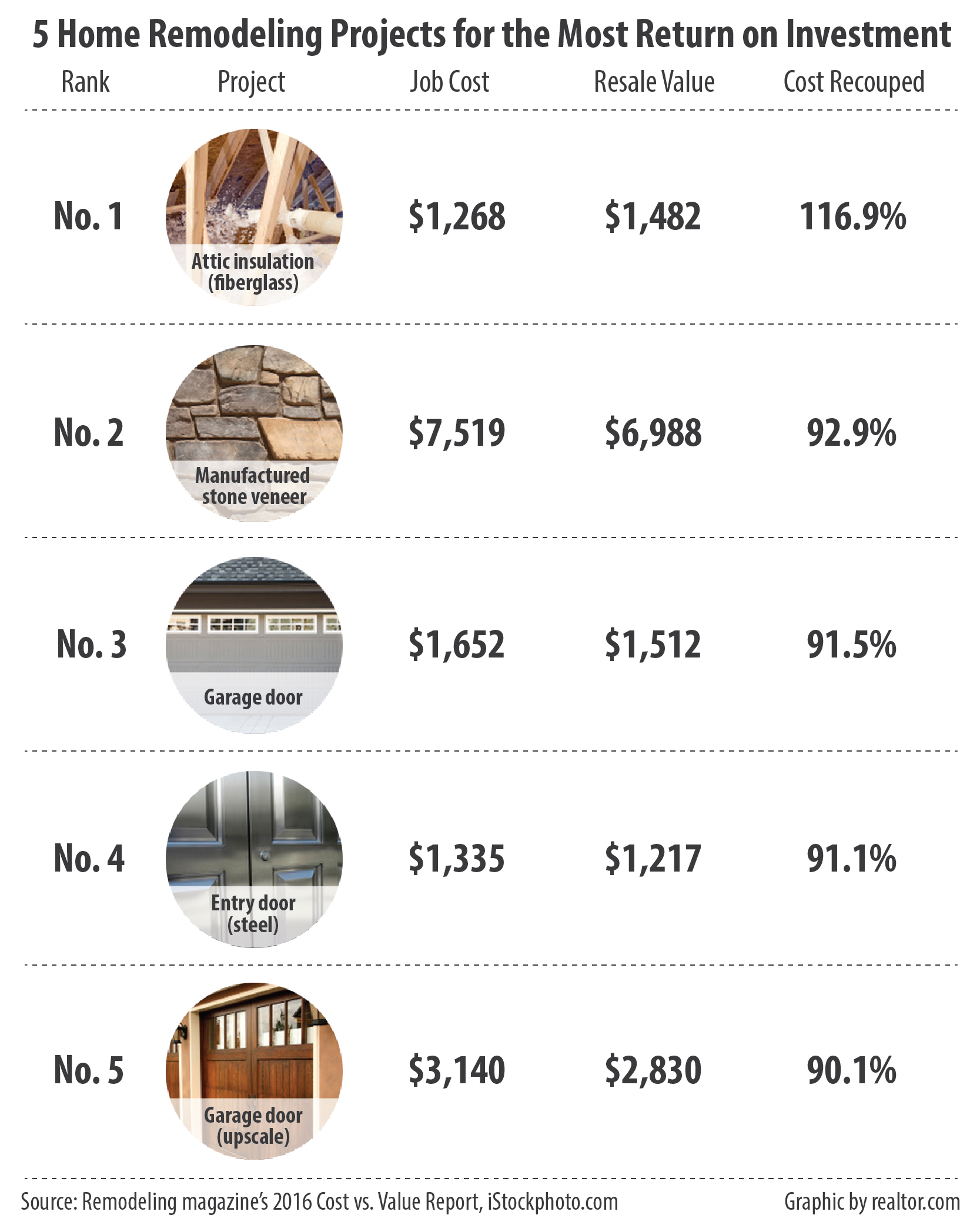 10 Home Renovations Best and Worst Return on Investment - Mid ...